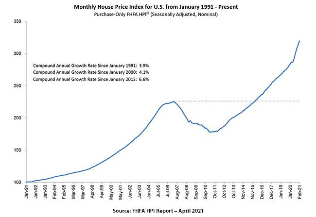 new home price index
